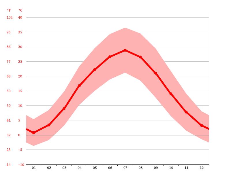 clima in Uzbekistan a Bukhara