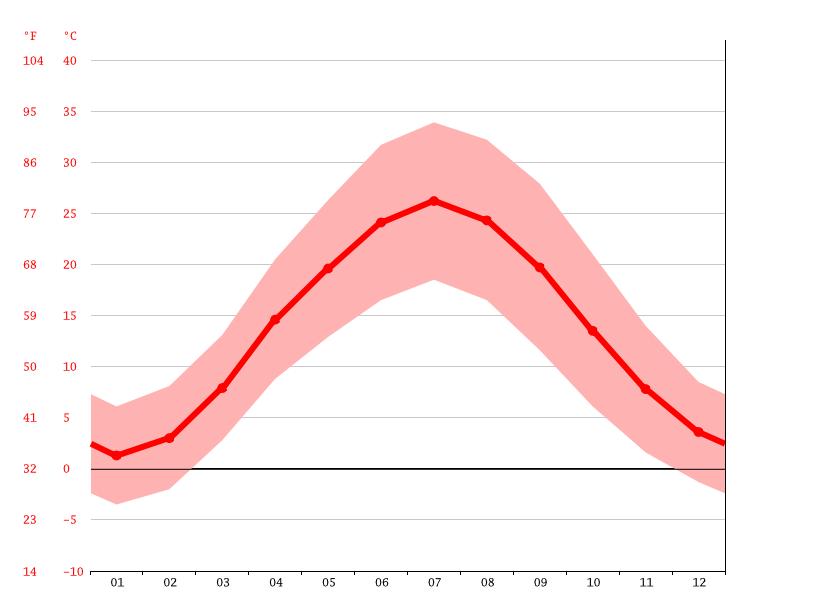 Il clima a Samarkanda temperature Uzbekistan